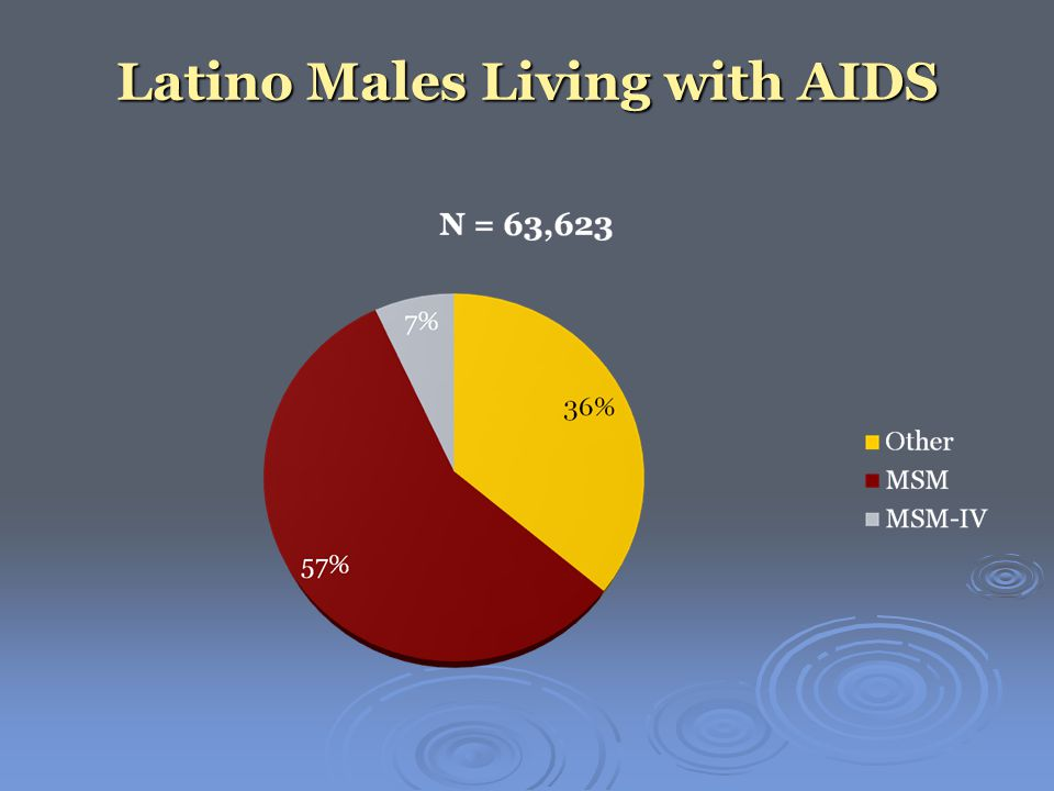 Latino Males Living with AIDS