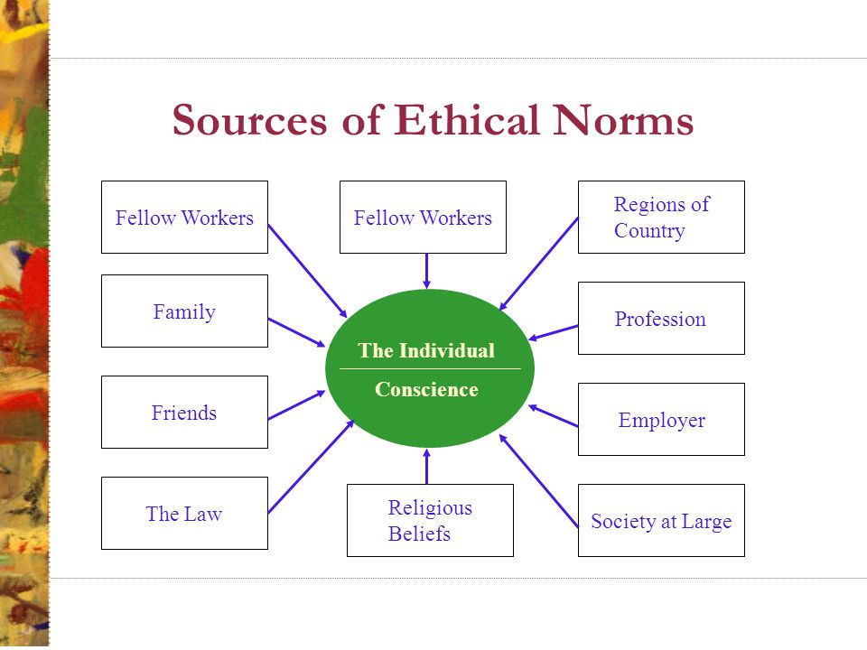 Sources of Ethical Norms Fellow Workers Family Friends The Law Regions of Country Profession Employer Society at Large Fellow Workers Religious Beliefs The Individual Conscience