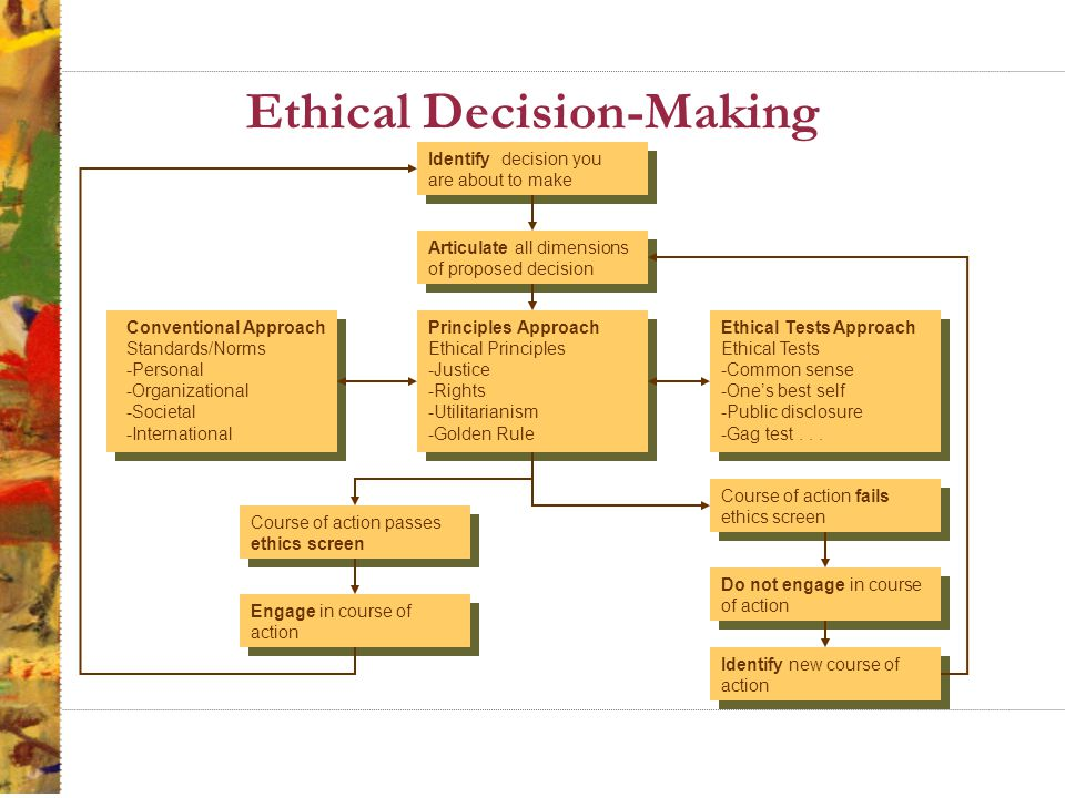 Ethical Decision-Making Identify decision you are about to make Articulate all dimensions of proposed decision Conventional Approach Standards/Norms -Personal -Organizational -Societal -International Principles Approach Ethical Principles -Justice -Rights -Utilitarianism -Golden Rule Ethical Tests Approach Ethical Tests -Common sense -One's best self -Public disclosure -Gag test...