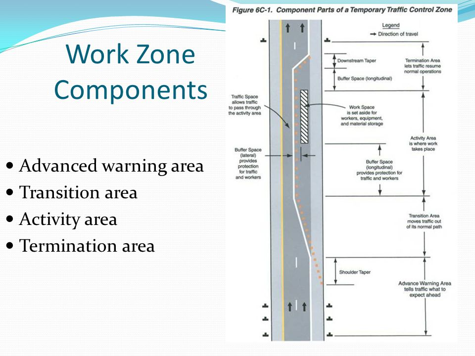 Work Zone Components Advanced warning area Transition area Activity area Termination area