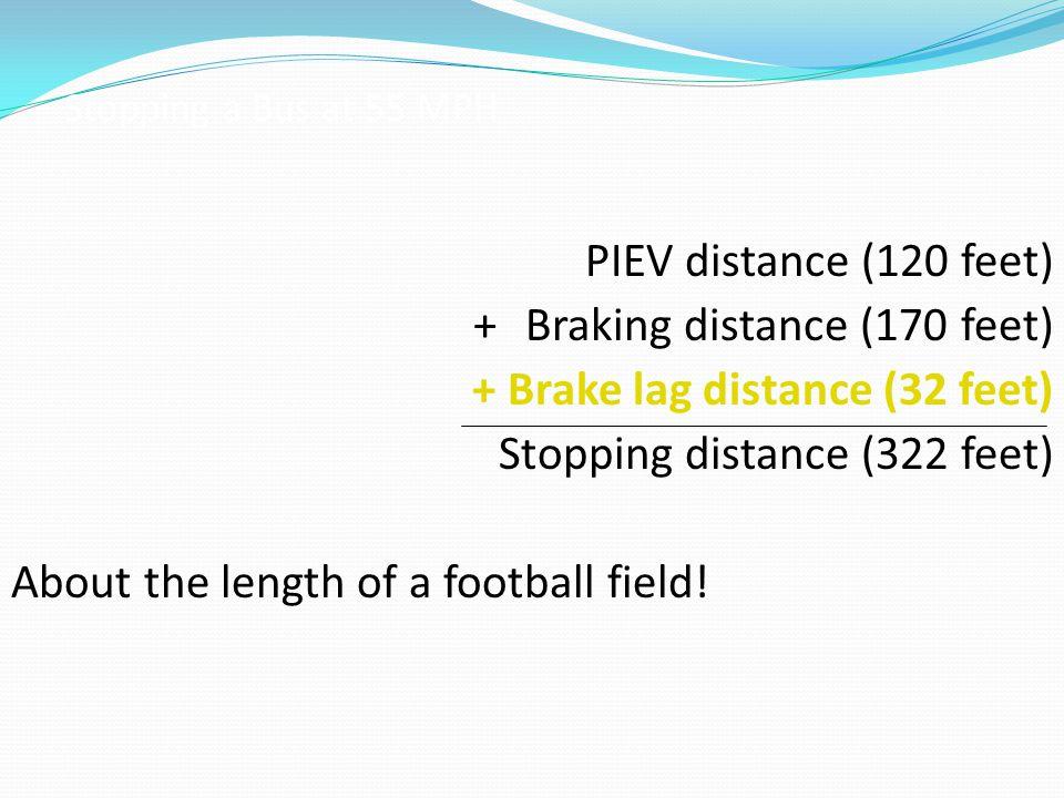 PIEV distance (120 feet) + Braking distance (170 feet) + Brake lag distance (32 feet) Stopping distance (322 feet) About the length of a football fiel