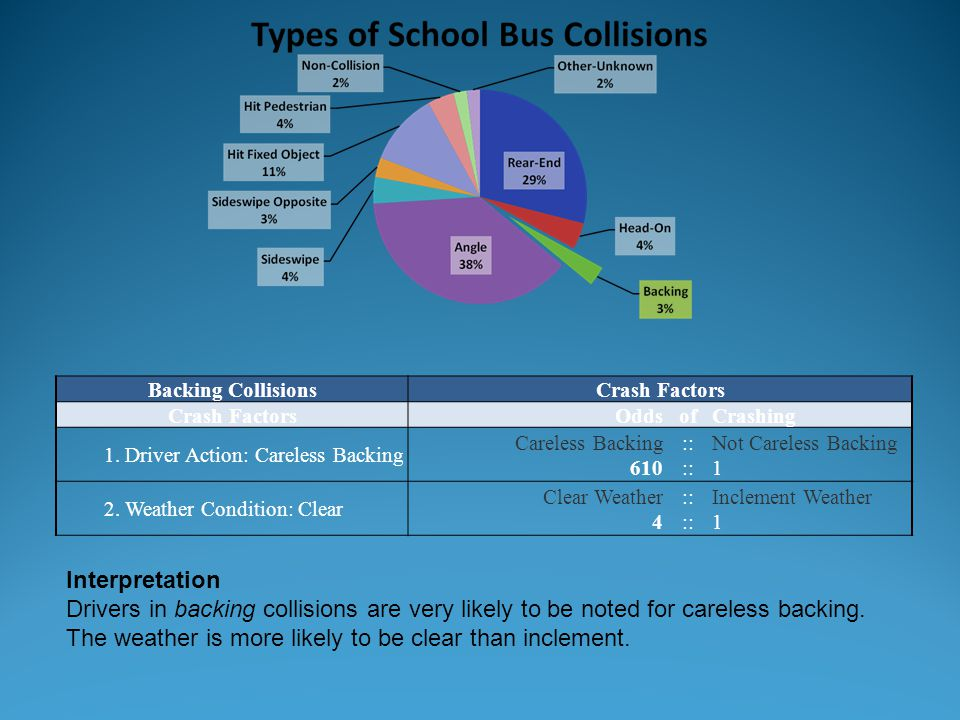 Backing CollisionsCrash Factors OddsofCrashing 1. Driver Action: Careless Backing Careless Backing 610 :: Not Careless Backing 1 2. Weather Condition:
