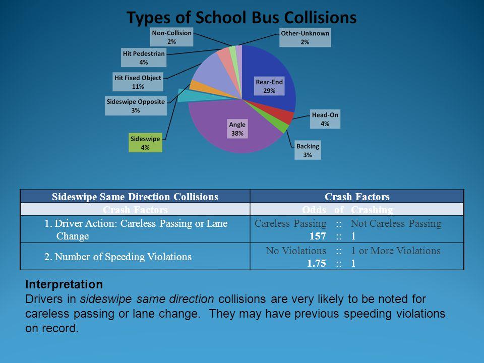 Sideswipe Same Direction CollisionsCrash Factors OddsofCrashing 1. Driver Action: Careless Passing or Lane Change Careless Passing 157 :: Not Careless