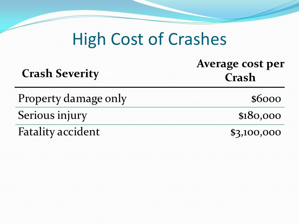 High Cost of Crashes Property damage only $6000 Serious injury $180,000 Fatality accident $3,100,000 Average cost per Crash Crash Severity of