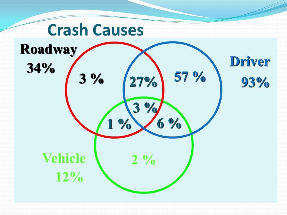 Crash Causes Vehicle Roadway Driver 3 % 57 % 2 % 27% 6 % 1 % 3 % 93% 93% 34% 12%