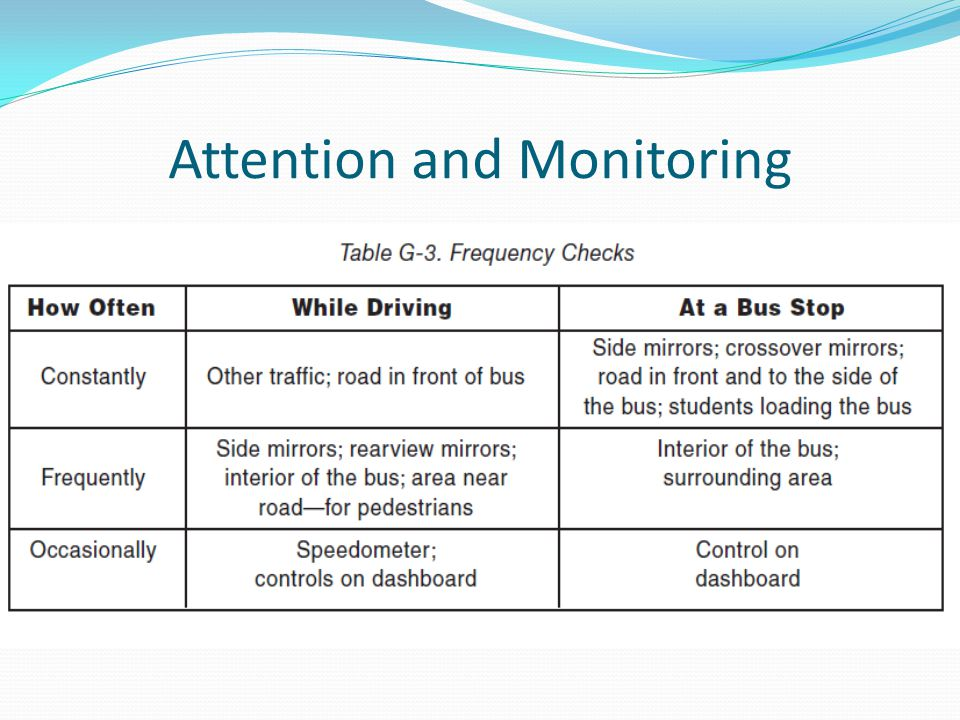 Attention and Monitoring