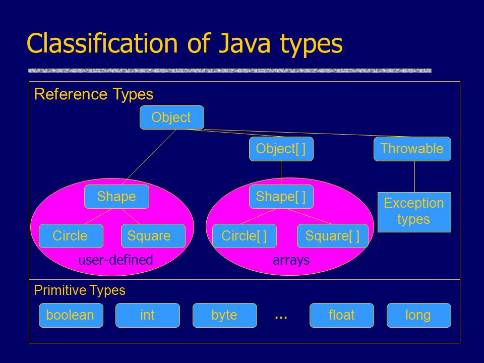 Classification of Java types Reference Types Primitive Types int Shape Object[ ] Object Shape[ ] boolean … Throwable SquareSquare[ ]CircleCircle[ ] longfloatbyte Exception types user-definedarrays