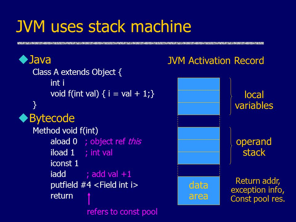 JVM uses stack machine uJava Class A extends Object { int i void f(int val) { i = val + 1;} } uBytecode Method void f(int) aload 0 ; object ref this iload 1 ; int val iconst 1 iadd ; add val +1 putfield #4 return data area local variables operand stack Return addr, exception info, Const pool res.