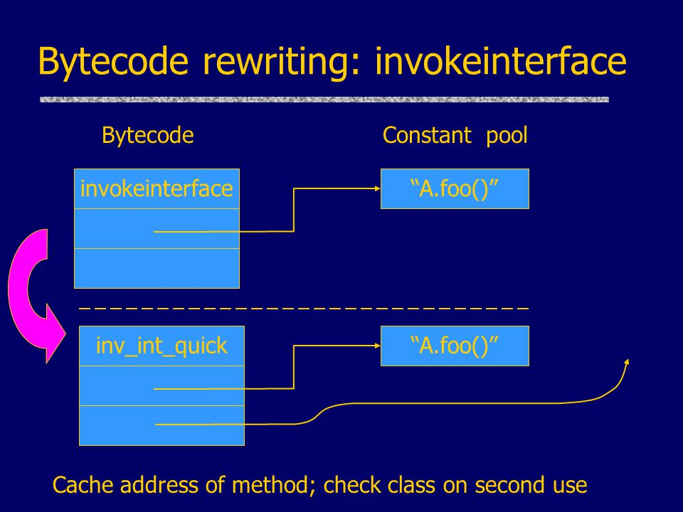 Bytecode rewriting: invokeinterface Cache address of method; check class on second use inv_int_quick Constant pool A.foo() Bytecode invokeinterface A.foo()