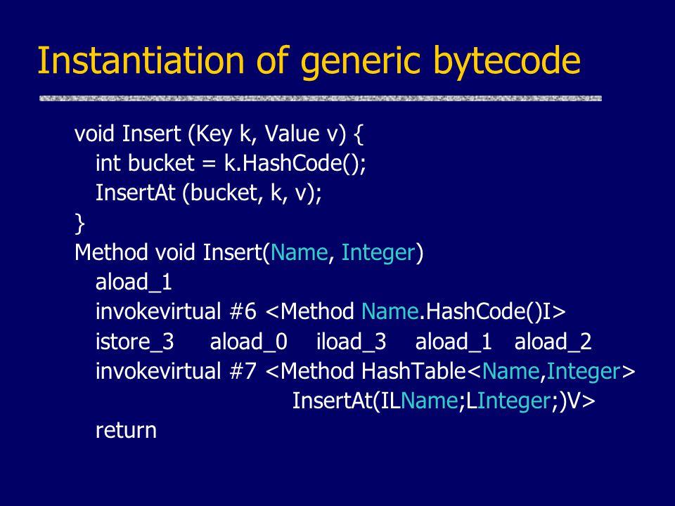Instantiation of generic bytecode void Insert (Key k, Value v) { int bucket = k.HashCode(); InsertAt (bucket, k, v); } Method void Insert(Name, Integer) aload_1 invokevirtual #6 istore_3 aload_0 iload_3 aload_1 aload_2 invokevirtual #7 InsertAt(ILName;LInteger;)V> return