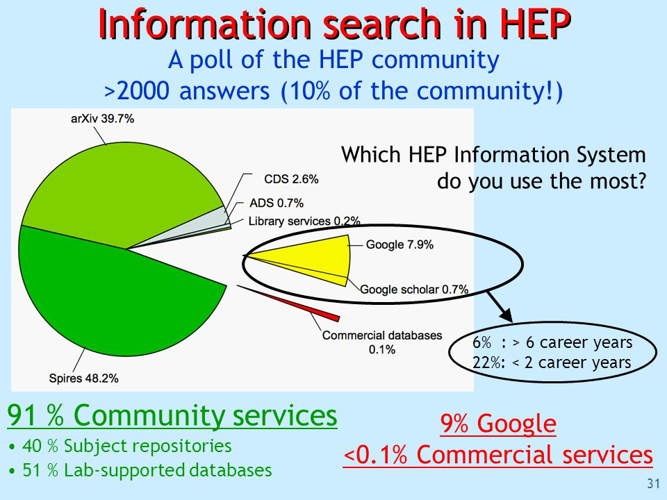 31 Information search in HEP A poll of the HEP community >2000 answers (10% of the community!) 91 % Community services 40 % Subject repositories 51 % Lab-supported databases Which HEP Information System do you use the most.