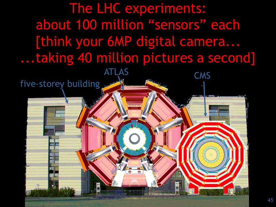 45 The LHC experiments: about 100 million sensors each [think your 6MP digital camera......taking 40 million pictures a second] ATLAS five-storey building CMS