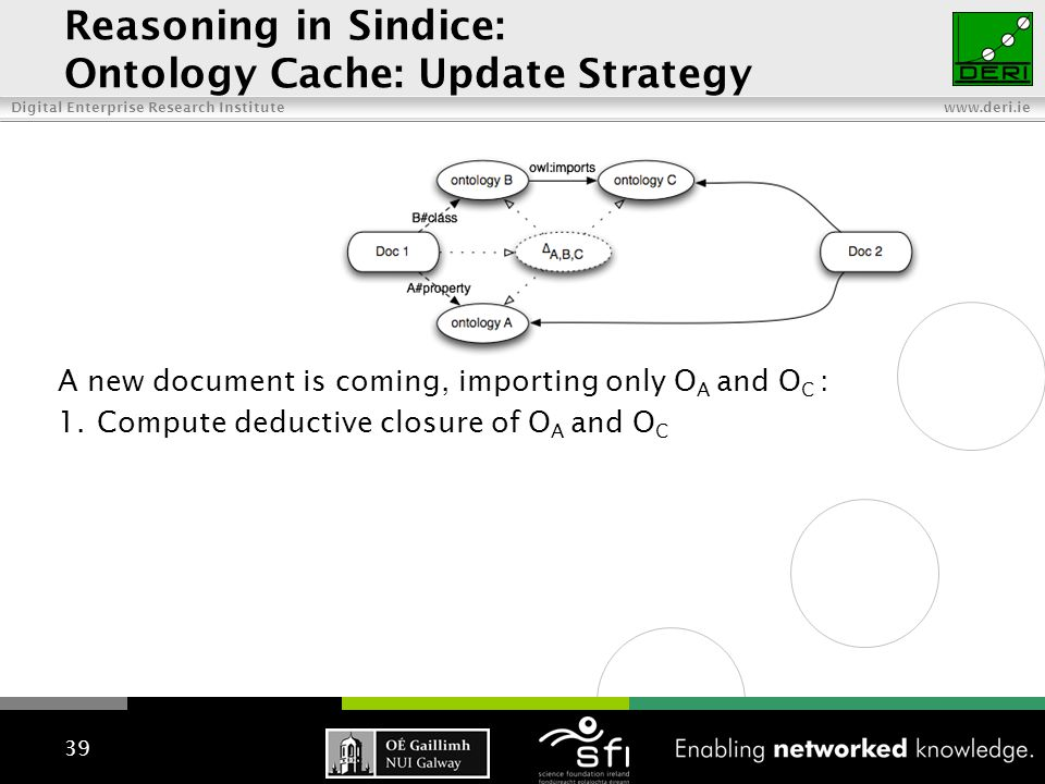Digital Enterprise Research Institute www.deri.ie 39 A new document is coming, importing only O A and O C : 1.Compute deductive closure of O A and O C Reasoning in Sindice: Ontology Cache: Update Strategy
