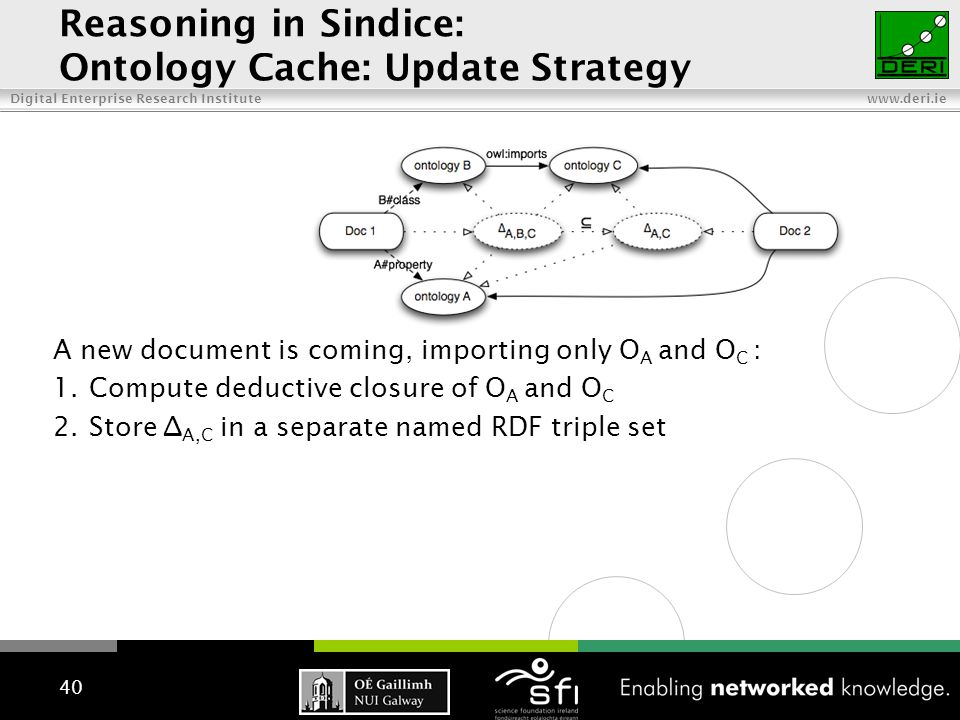 Digital Enterprise Research Institute www.deri.ie 40 A new document is coming, importing only O A and O C : 1.Compute deductive closure of O A and O C 2.Store ∆ A,C in a separate named RDF triple set Reasoning in Sindice: Ontology Cache: Update Strategy