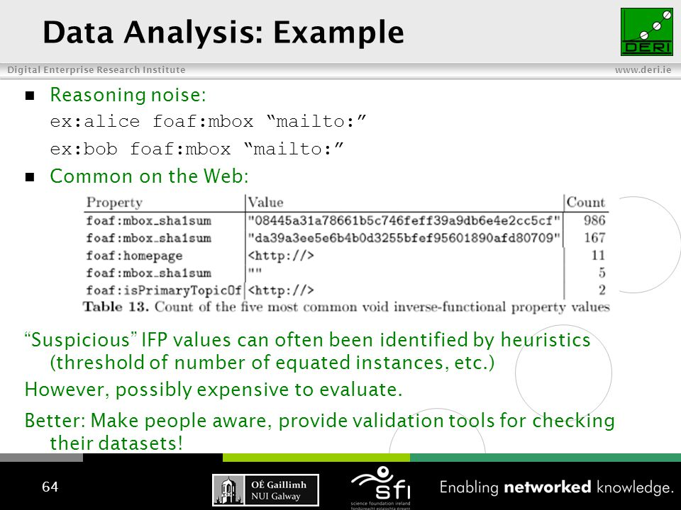 Digital Enterprise Research Institute www.deri.ie Data Analysis: Example Reasoning noise: ex:alice foaf:mbox mailto: ex:bob foaf:mbox mailto: Common on the Web: Suspicious IFP values can often been identified by heuristics (threshold of number of equated instances, etc.) However, possibly expensive to evaluate.