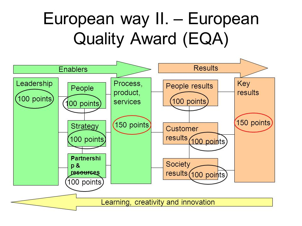 European way II. – European Quality Award (EQA) Leadership People Strategy Partnershi p & resources People results Customer results Society results Pr