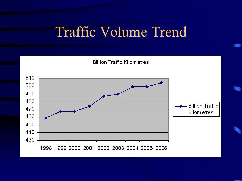 Traffic Volume Trend