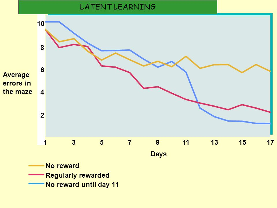 Fig73 Average errors in the maze Days No reward Regularly rewarded No reward until day 11 357911131517 4 2 6 8 10 1 LATENT LEARNING