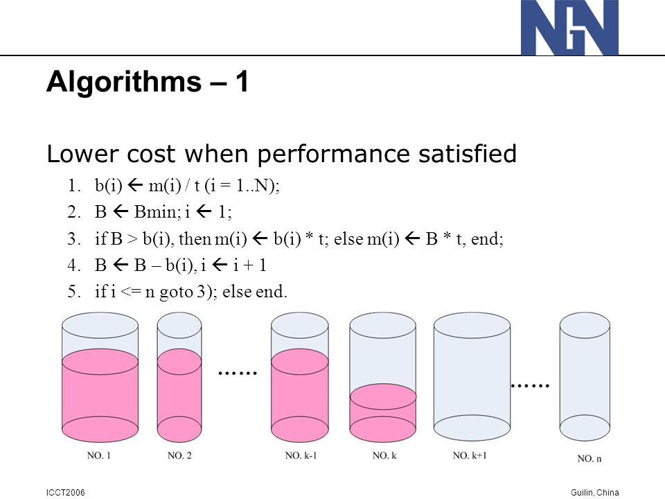Guilin, China ICCT2006 Algorithms – 1 Lower cost when performance satisfied 1.b(i)  m(i) / t (i = 1..N); 2.B  Bmin; i  1; 3.if B > b(i), then m(i)  b(i) * t; else m(i)  B * t, end; 4.B  B – b(i), i  i + 1 5.if i <= n goto 3); else end.