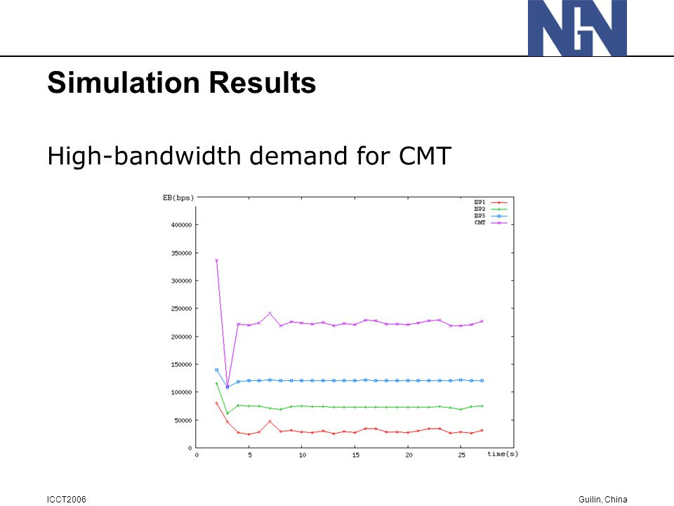 Guilin, China ICCT2006 Simulation Results High-bandwidth demand for CMT