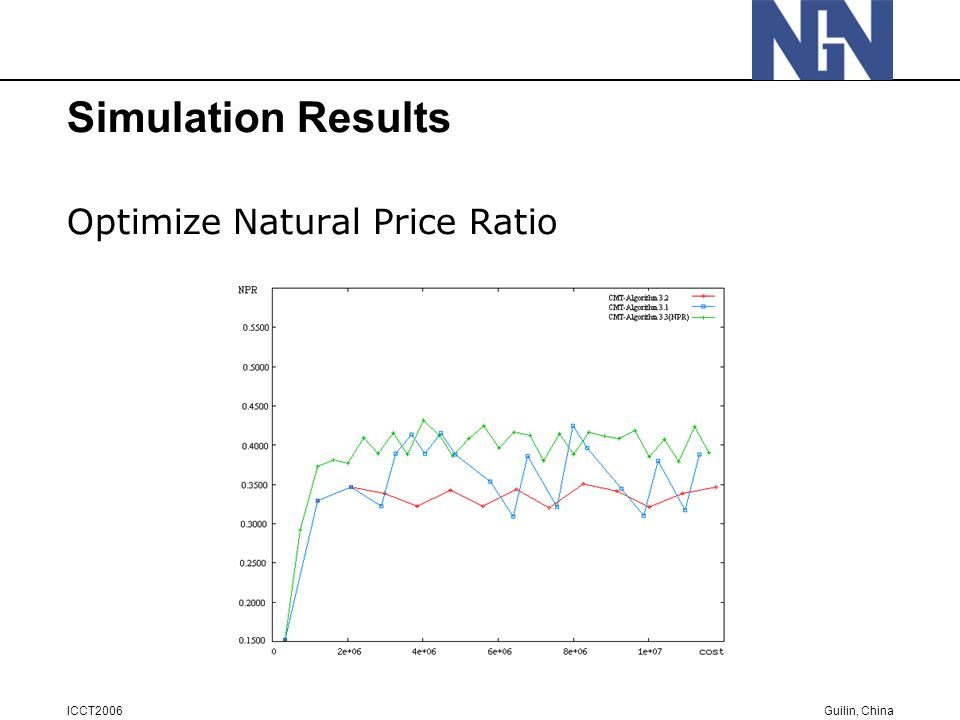 Guilin, China ICCT2006 Simulation Results Optimize Natural Price Ratio