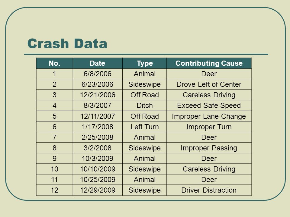 Crash Data No.DateTypeContributing Cause 16/8/2006AnimalDeer 26/23/2006SideswipeDrove Left of Center 312/21/2006Off RoadCareless Driving 48/3/2007DitchExceed Safe Speed 512/11/2007Off RoadImproper Lane Change 61/17/2008Left TurnImproper Turn 72/25/2008AnimalDeer 83/2/2008SideswipeImproper Passing 910/3/2009AnimalDeer 1010/10/2009SideswipeCareless Driving 1110/25/2009AnimalDeer 1212/29/2009SideswipeDriver Distraction