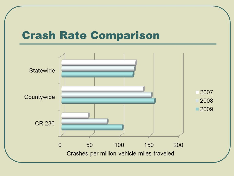 Crash Rate Comparison Crashes per million vehicle miles traveled