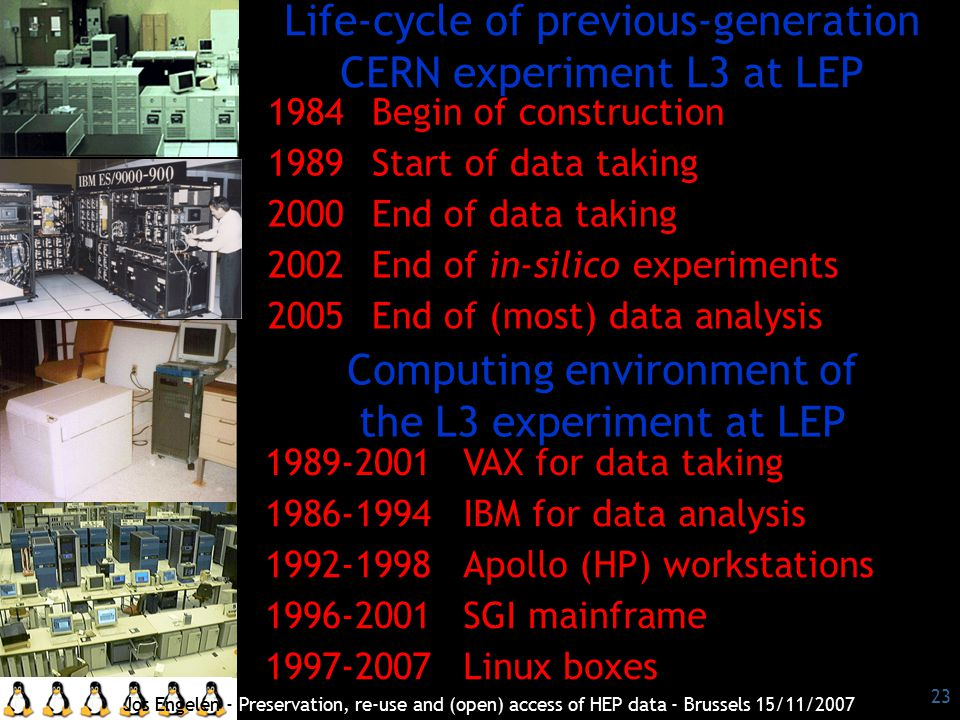 23 Computing environment of the L3 experiment at LEP 1984Begin of construction 1989Start of data taking 2000End of data taking 2002End of in-silico experiments 2005End of (most) data analysis Life-cycle of previous-generation CERN experiment L3 at LEP 1989-2001VAX for data taking 1986-1994IBM for data analysis 1992-1998Apollo (HP) workstations 1996-2001SGI mainframe 1997-2007Linux boxes Jos Engelen - Preservation, re-use and (open) access of HEP data - Brussels 15/11/2007