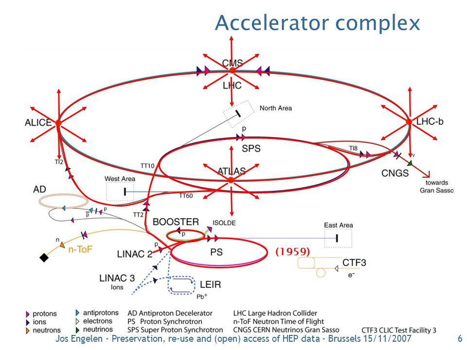 6 Accelerator complex (1959) Grootste ring: 27 km omtrek