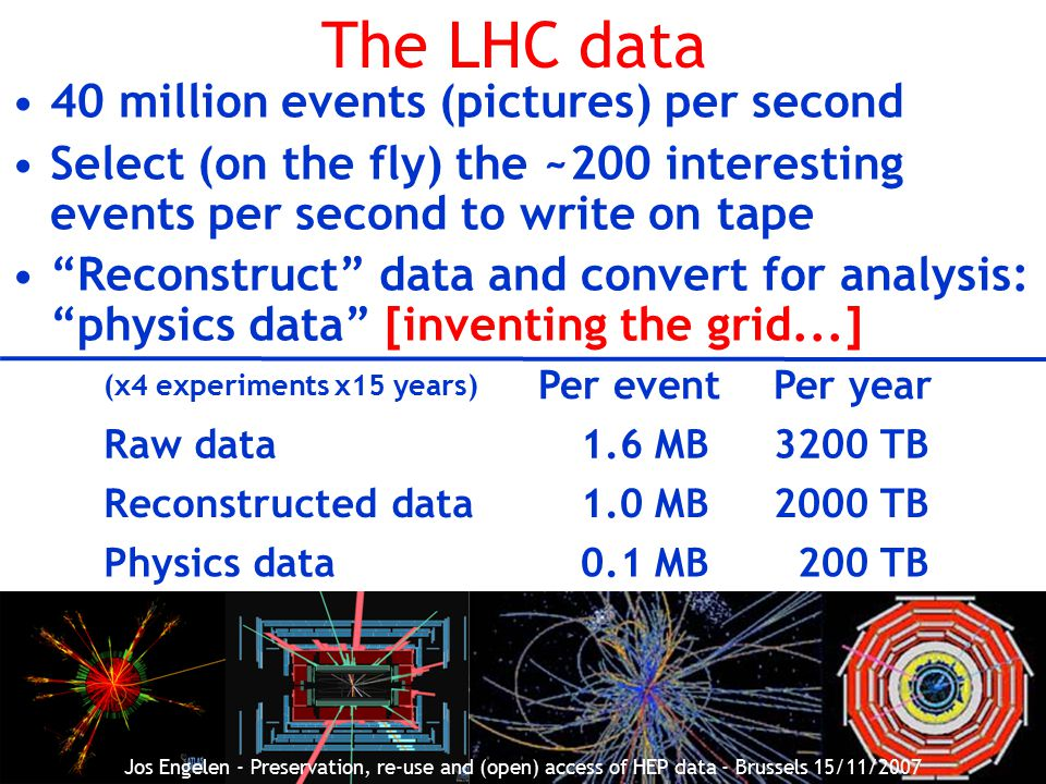 9 The LHC data 40 million events (pictures) per second Select (on the fly) the ~200 interesting events per second to write on tape Reconstruct data and convert for analysis: physics data [inventing the grid...] (x4 experiments x15 years) Per eventPer year Raw data1.6 MB3200 TB Reconstructed data1.0 MB2000 TB Physics data0.1 MB 200 TB Jos Engelen - Preservation, re-use and (open) access of HEP data - Brussels 15/11/2007