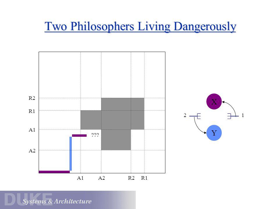 12 Y X A1A2R2R1 A2 A1 R1 R2 Two Philosophers Living Dangerously ???