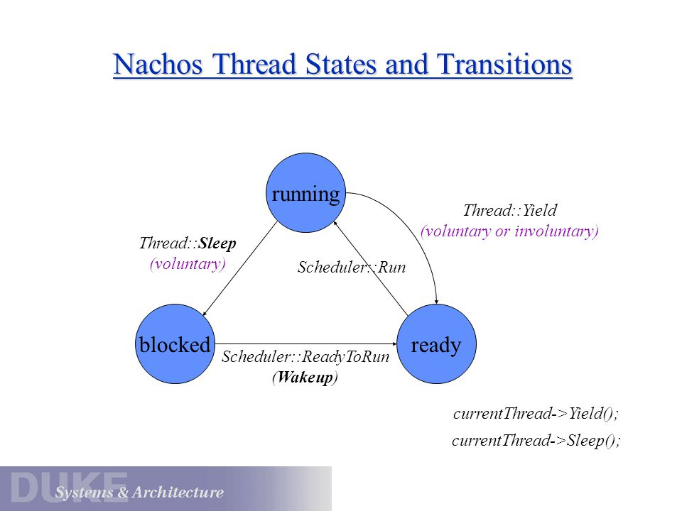 Nachos Thread States and Transitions running readyblocked Scheduler::Run Scheduler::ReadyToRun (Wakeup) Thread::Sleep (voluntary) Thread::Yield (volun