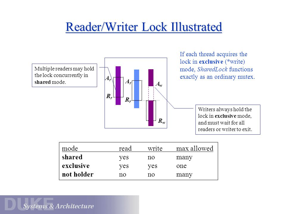 Reader/Writer Lock Illustrated ArAr Multiple readers may hold the lock concurrently in shared mode. Writers always hold the lock in exclusive mode, an