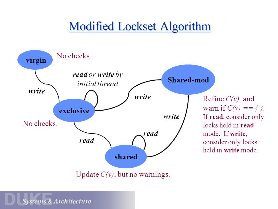 Modified Lockset Algorithm virgin Shared-mod write exclusive read or write by initial thread write read shared read write No checks.