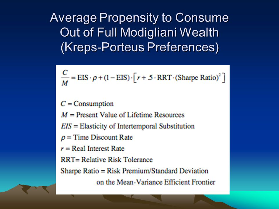 Average Propensity to Consume Out of Full Modigliani Wealth (Kreps-Porteus Preferences)
