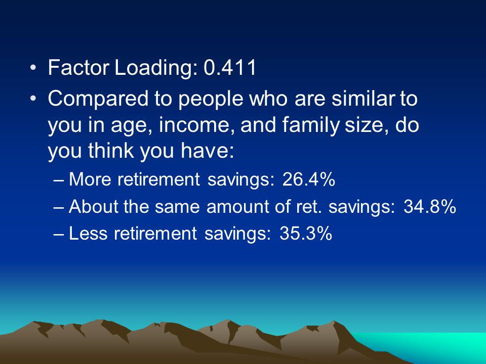 Factor Loading: 0.411 Compared to people who are similar to you in age, income, and family size, do you think you have: –More retirement savings: 26.4
