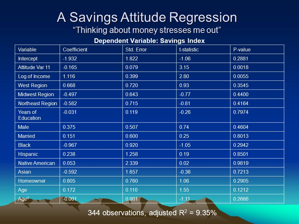 A Savings Attitude Regression Thinking about money stresses me out Dependent Variable: Savings Index VariableCoefficientStd.