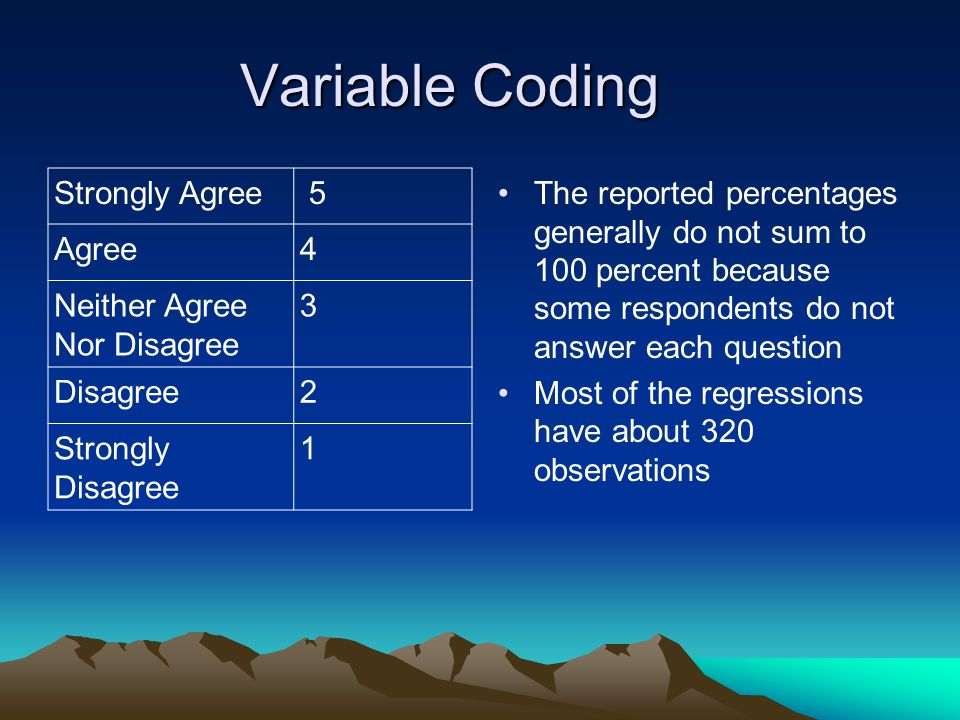 Variable Coding Strongly Agree 5 Agree4 Neither Agree Nor Disagree 3 Disagree2 Strongly Disagree 1 The reported percentages generally do not sum to 10
