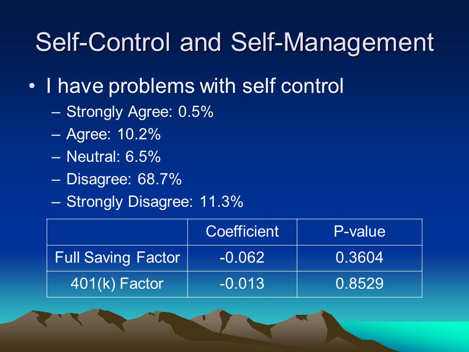 Self-Control and Self-Management I have problems with self control –Strongly Agree: 0.5% –Agree: 10.2% –Neutral: 6.5% –Disagree: 68.7% –Strongly Disagree: 11.3% CoefficientP-value Full Saving Factor-0.0620.3604 401(k) Factor-0.0130.8529