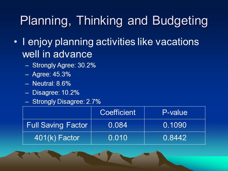 Planning, Thinking and Budgeting I enjoy planning activities like vacations well in advance –Strongly Agree: 30.2% –Agree: 45.3% –Neutral: 8.6% –Disagree: 10.2% –Strongly Disagree: 2.7% CoefficientP-value Full Saving Factor0.0840.1090 401(k) Factor0.0100.8442