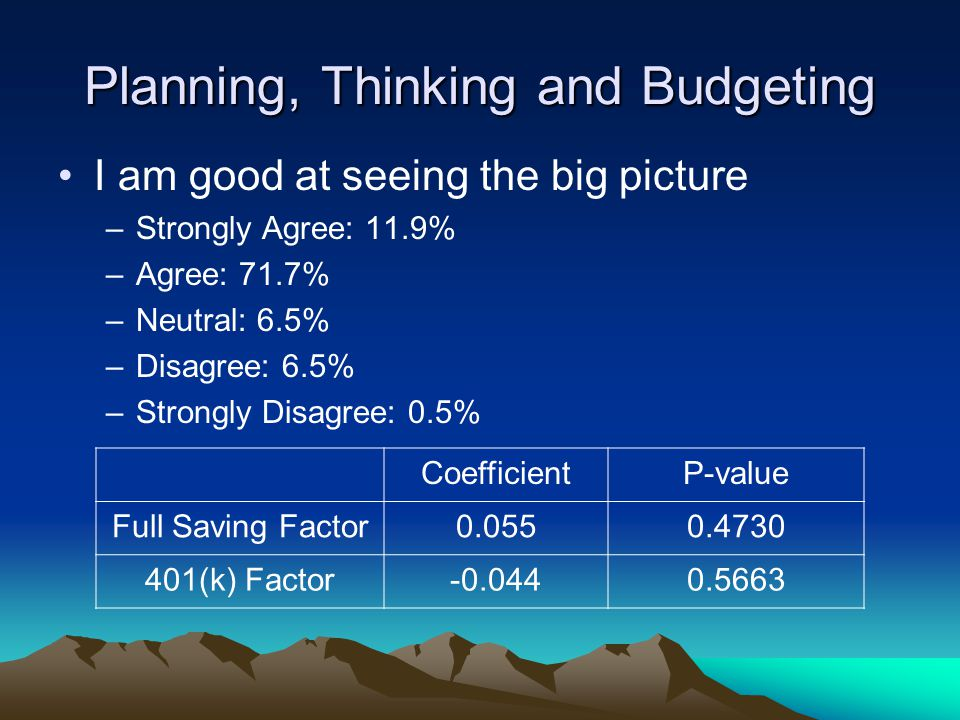 Planning, Thinking and Budgeting I am good at seeing the big picture –Strongly Agree: 11.9% –Agree: 71.7% –Neutral: 6.5% –Disagree: 6.5% –Strongly Dis