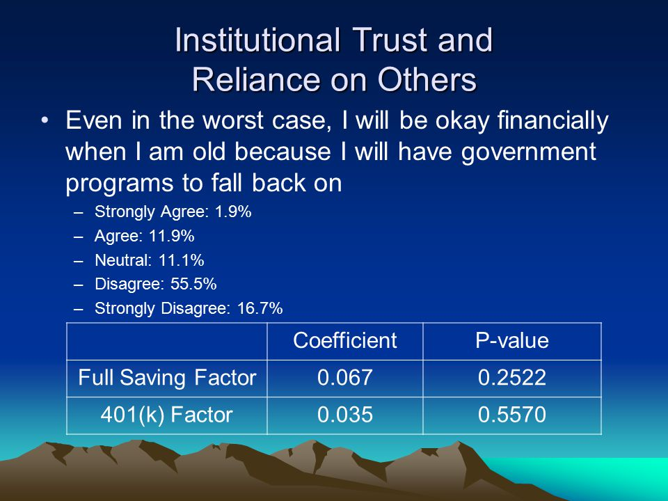 Institutional Trust and Reliance on Others Even in the worst case, I will be okay financially when I am old because I will have government programs to fall back on –Strongly Agree: 1.9% –Agree: 11.9% –Neutral: 11.1% –Disagree: 55.5% –Strongly Disagree: 16.7% CoefficientP-value Full Saving Factor0.0670.2522 401(k) Factor0.0350.5570