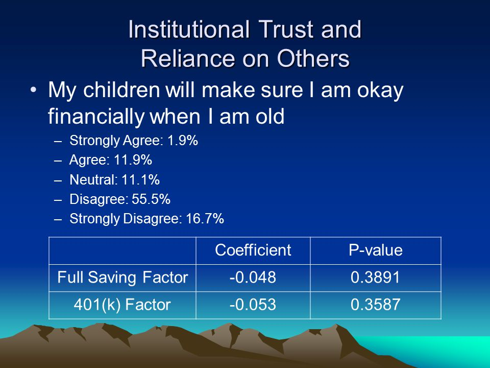 Institutional Trust and Reliance on Others My children will make sure I am okay financially when I am old –Strongly Agree: 1.9% –Agree: 11.9% –Neutral: 11.1% –Disagree: 55.5% –Strongly Disagree: 16.7% CoefficientP-value Full Saving Factor-0.0480.3891 401(k) Factor-0.0530.3587