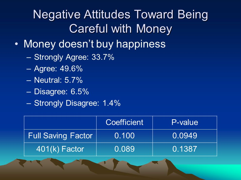 Negative Attitudes Toward Being Careful with Money Money doesn't buy happiness –Strongly Agree: 33.7% –Agree: 49.6% –Neutral: 5.7% –Disagree: 6.5% –St