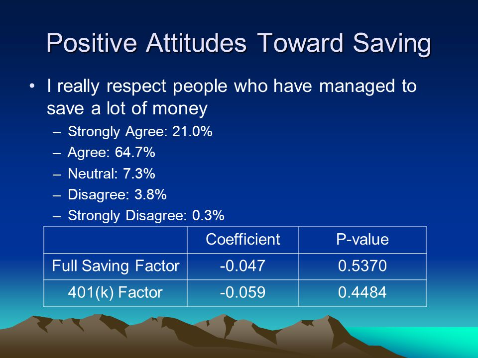 Positive Attitudes Toward Saving I really respect people who have managed to save a lot of money –Strongly Agree: 21.0% –Agree: 64.7% –Neutral: 7.3% –Disagree: 3.8% –Strongly Disagree: 0.3% CoefficientP-value Full Saving Factor-0.0470.5370 401(k) Factor-0.0590.4484