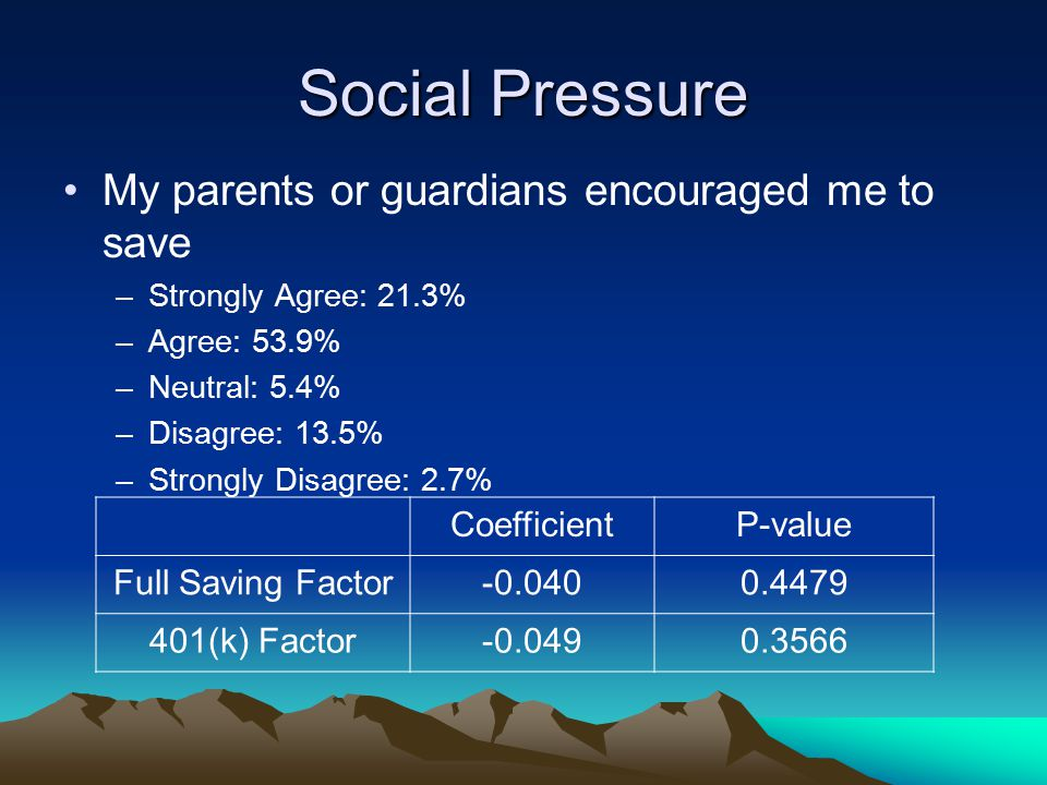 Social Pressure My parents or guardians encouraged me to save –Strongly Agree: 21.3% –Agree: 53.9% –Neutral: 5.4% –Disagree: 13.5% –Strongly Disagree: 2.7% CoefficientP-value Full Saving Factor-0.0400.4479 401(k) Factor-0.0490.3566