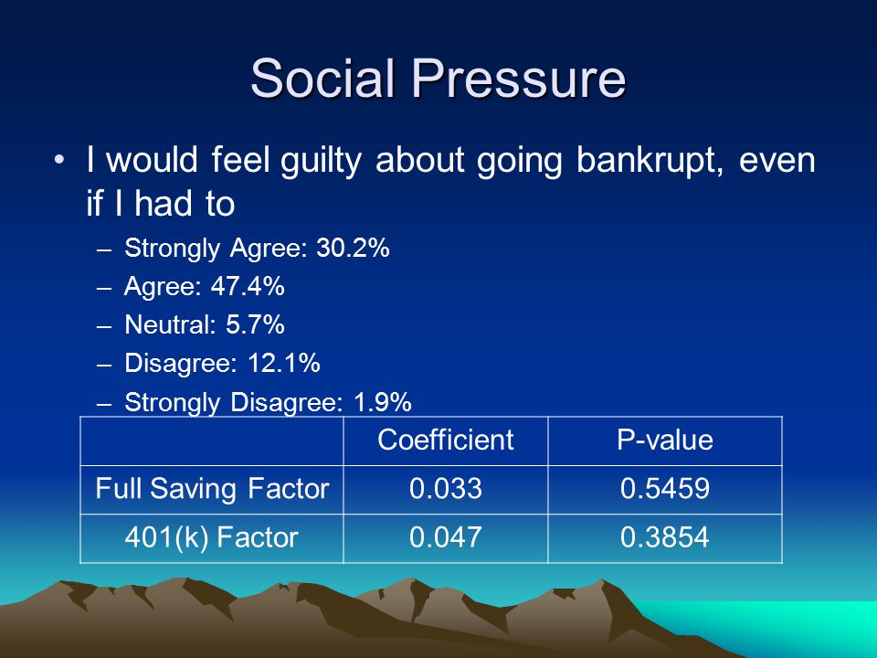 Social Pressure I would feel guilty about going bankrupt, even if I had to –Strongly Agree: 30.2% –Agree: 47.4% –Neutral: 5.7% –Disagree: 12.1% –Stron