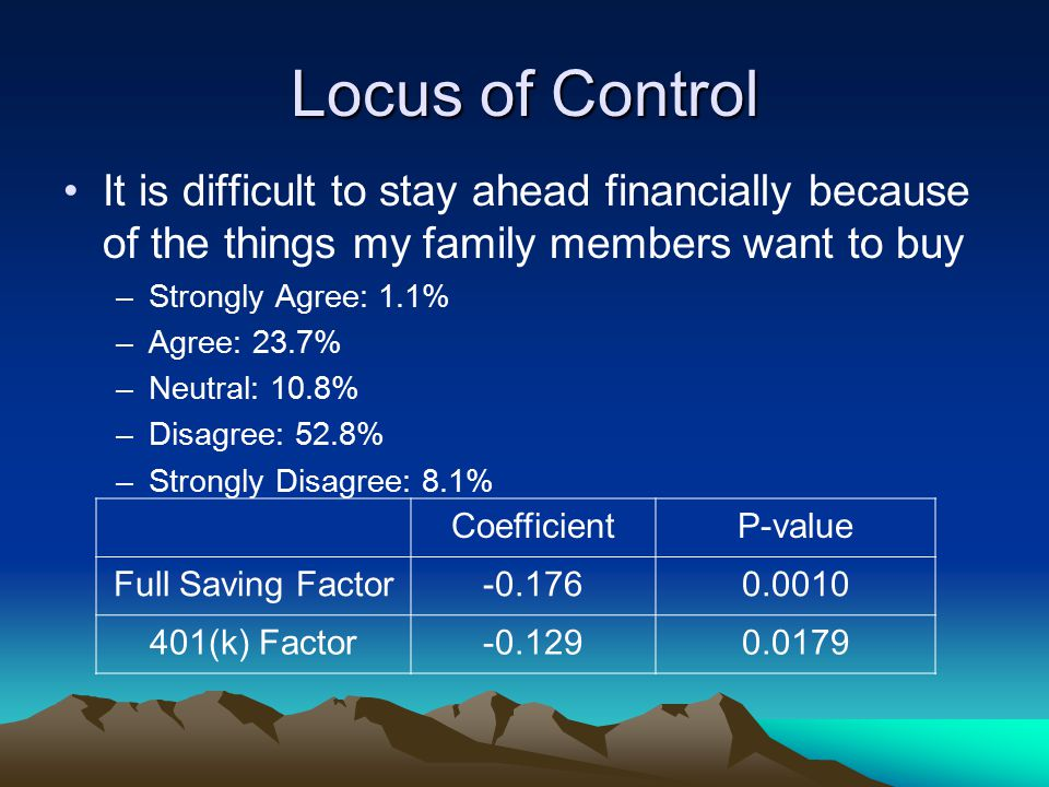 Locus of Control It is difficult to stay ahead financially because of the things my family members want to buy –Strongly Agree: 1.1% –Agree: 23.7% –Neutral: 10.8% –Disagree: 52.8% –Strongly Disagree: 8.1% CoefficientP-value Full Saving Factor-0.1760.0010 401(k) Factor-0.1290.0179