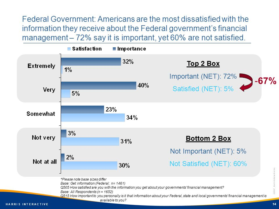 ©2007, Harris Interactive Inc. H A R R I S I N T E R A C T I V E 14 Federal Government: Americans are the most dissatisfied with the information they
