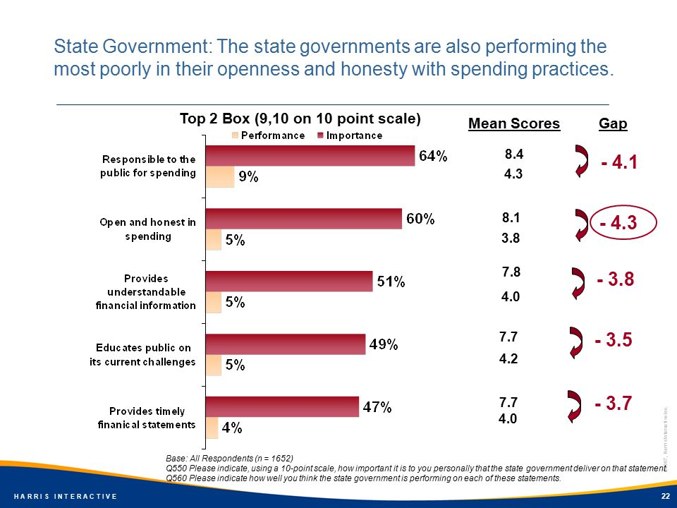 ©2007, Harris Interactive Inc. H A R R I S I N T E R A C T I V E 22 State Government: The state governments are also performing the most poorly in the